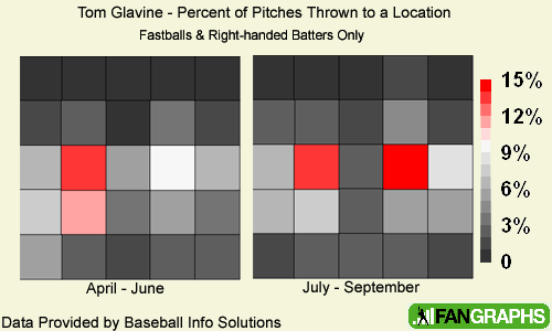 Glavine Pitch Location
