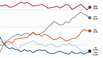Mlb Playoff Odds Graphs Fangraphs Baseball